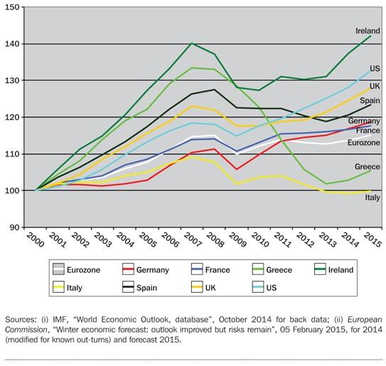 Economia spagnola, curve con colori diversi sul PIL di vari Paesi rispetto al 2000