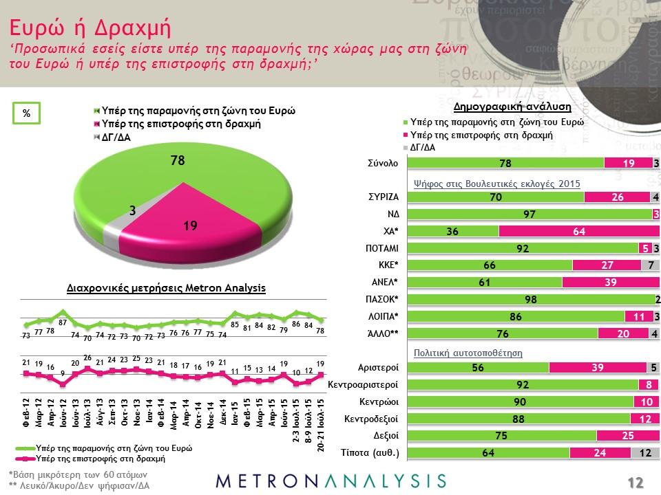 Tsipras, torta con opinioni sul'euro e barre con statistiche in base al partito