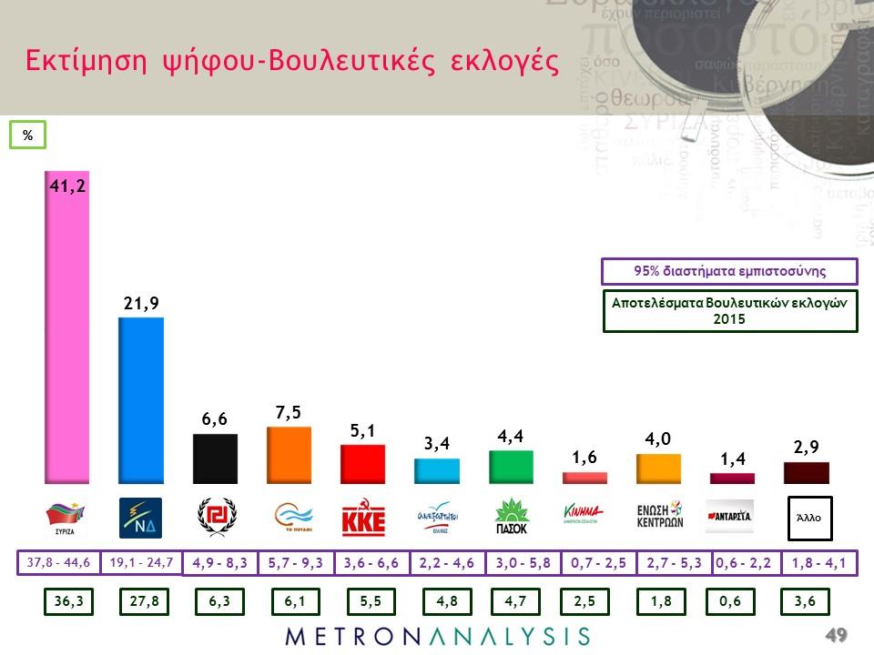 Tsipras, istogrammi di diversi colori con forza ai diversi partiti