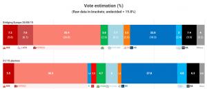Elezioni Grecia, Syriza solo a 2-3 punti di vantaggio, nessuna maggioranza assoluta