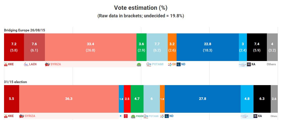 elezioni grecia, grafici con le percentuali e i sondaggi ai partiti a gennaio e ora
