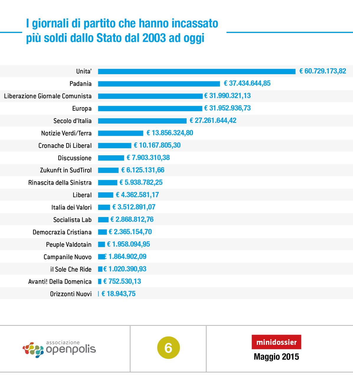 Giornali di partito 340 milioni di finanziamento pubblico for Elenco politici italiani