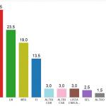 Sondaggi Milano di luglio con istogrammi colorati e percentuali