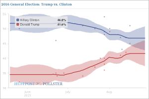 Elezioni USA 2016, Hillary Clinton ancora in testa ma perde appeal
