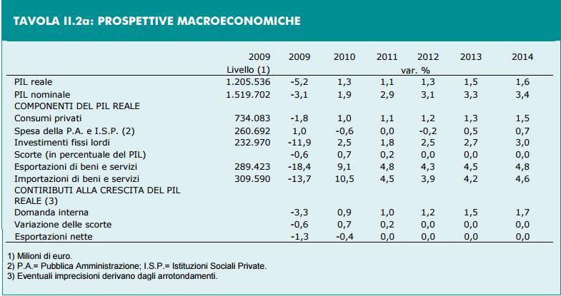 previsioni del PIL, prospetto di percentuali e statistiche del 2011