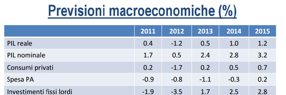 previsioni del PIL, prospetto di percentuali e statistiche del 2012