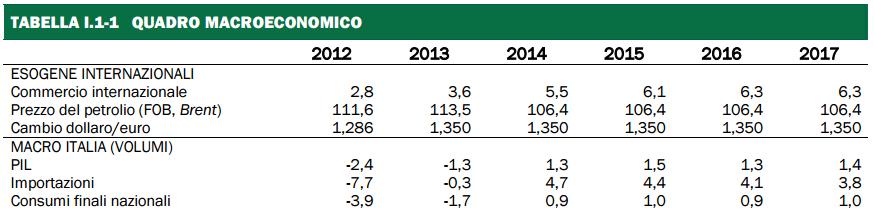 previsioni del PIL, prospetto di percentuali e statistiche del 2013