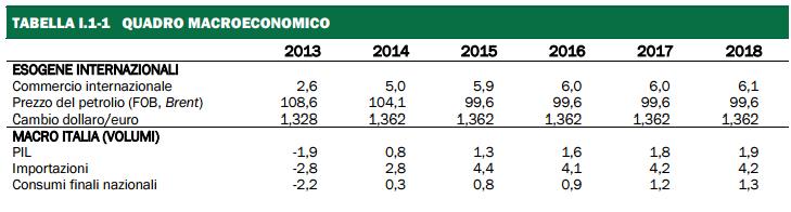 previsioni del PIL, prospetto di percentuali e statistiche del 2014