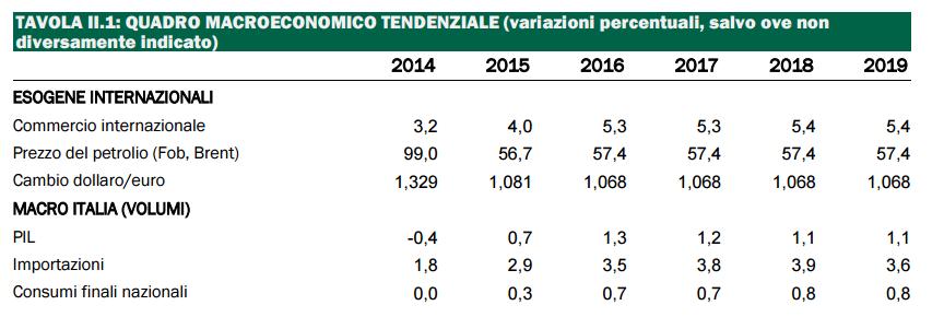 previsioni del PIL, prospetto di percentuali e statistiche del 2015