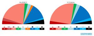Sondaggi Grecia, Syriza quasi sicuramente senza maggioranza