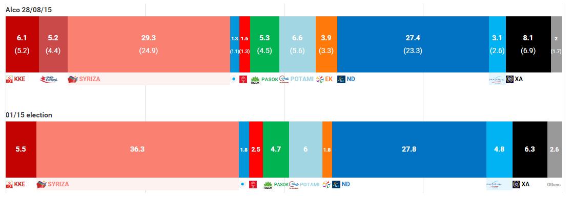 sondaggi Grecia, due barre con i voti ai partiti in diversi colori, oggi e a gennaio