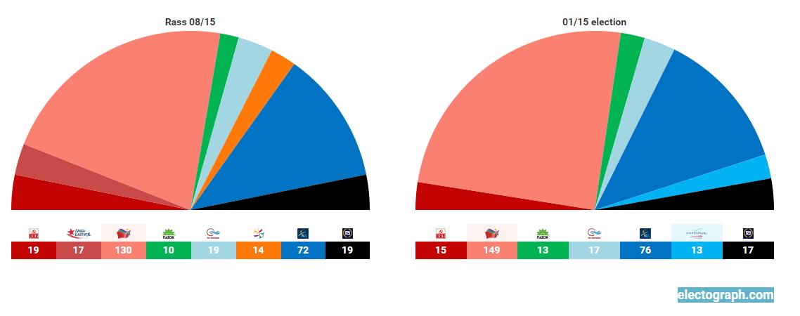 sondaggi Grecia, emiciclo con seggi per le prossime e le scorse elezioni