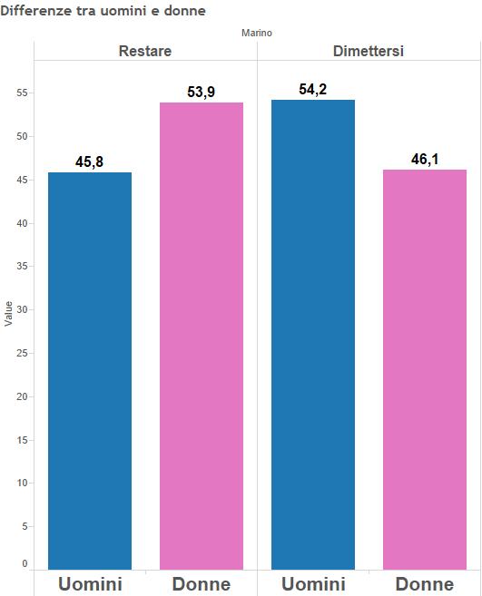 Ignazio Marino, istogrammi con percentuali sulle preferenze di uomini e donne