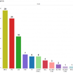 Sondaggio su Roma, istogrammi con percentuali dei vari partiti a Roma