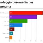 Sondaggio Euromedia, grafico a barre sulle intenzioni di voto