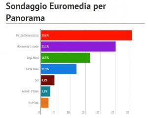 Sondaggio Euromedia: il cdx sorpassa il Pd