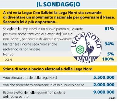 Sondaggio Lega Nord. Grafico riassuntivo: per il 61% Salvini deve sciogliere il Partito