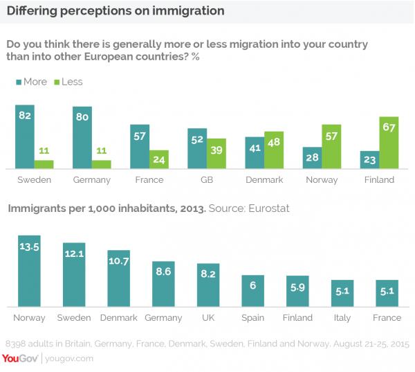 Sondaggio immigrazione: grafici sulla percezione del fenomeno e numeri dello stesso