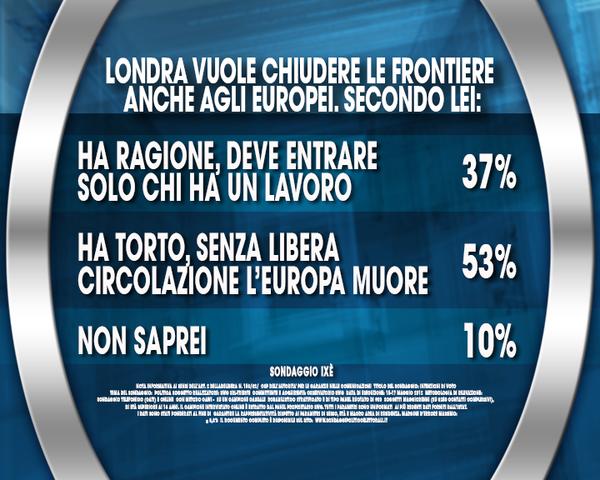 sondaggio immigrazione: cartello opinione degli italiani sulla linea politica inglese