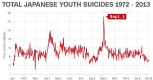 Giappone: la scuola dei suicidi
