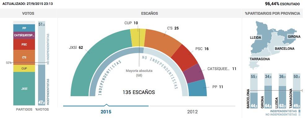 risultati elezioni catalogna