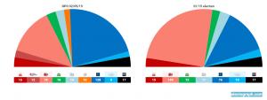 Elezioni Grecia, e Nea Demokratia infine sorpassa Syriza