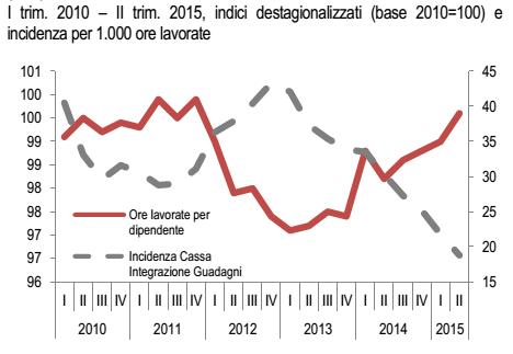 occupazione, curve sull'andamento della Cassa integrazione