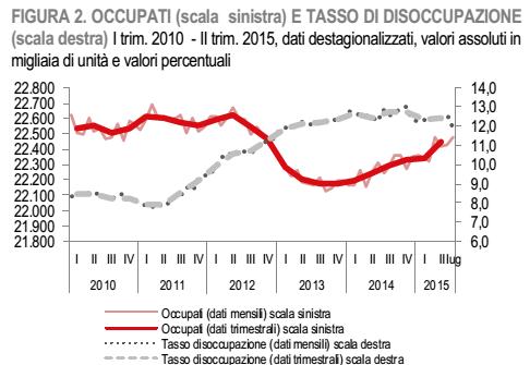 occupazione disoccupati curve