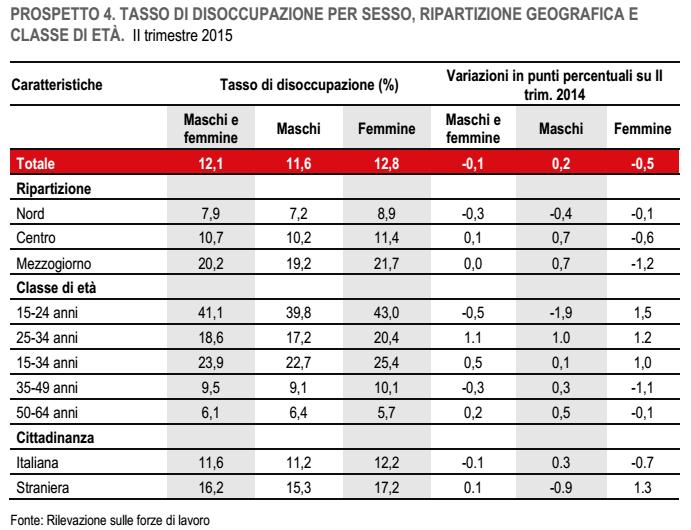 occupazione, tabella con percentuali sull'andamento dei disoccupati