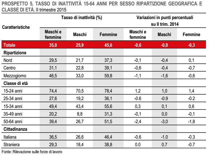 occupazione, tabella con percentuali sull'andamento degli inattivi