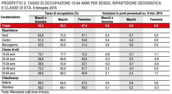 occupazione, tabella con percentuali sull'occupazione in base all'età