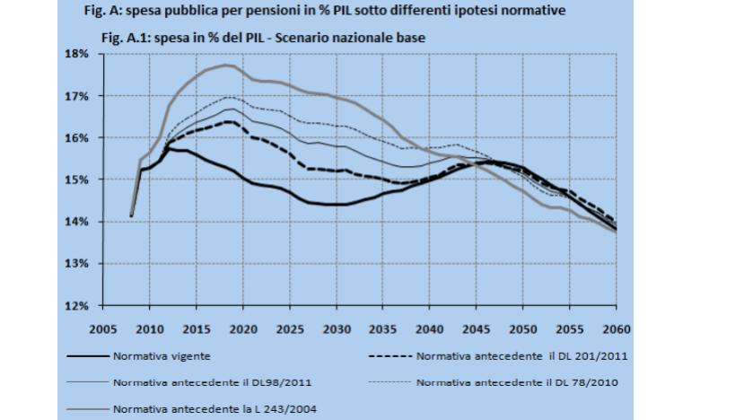 riforma delle pensioni, curve delle previsioni del 2012 di impatto delle pensioni sul PIL in base alle varie riforme