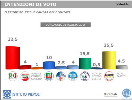 sondaggi Piepoli, istogrammi con intenzioni di voto dei partiti