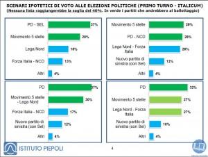 Sondaggi Piepoli: in una simulazione dell�Italicum M5S sfiorerebbe il 30%