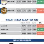 Sondaggio elettorale Datamedia, elenco dei partiti con le rispettive percentuali