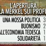 sondaggio Euromedia, percentuali delle opinioni degli italiani sull'accoglienza tedesca di profughi