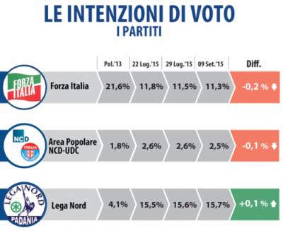 sondaggio datamedia lega intenzioni di voto