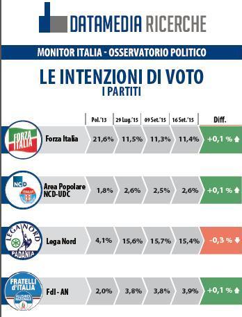 sondaggio datamedia lega nord forza italia
