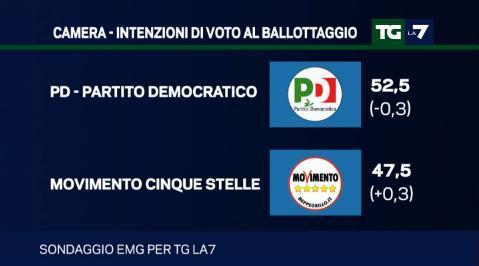sondaggio emg ballottaggio