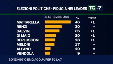 sondaggio emg leader