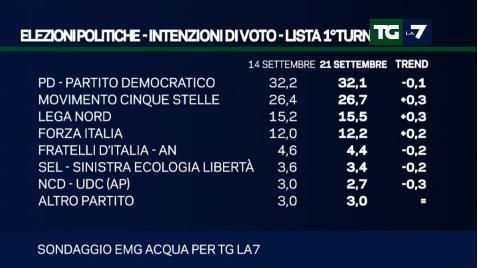 sondaggio emg tg la7 intenzioni di voto