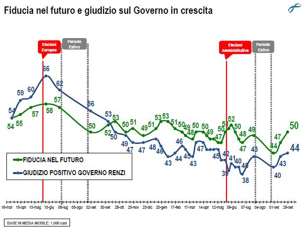 Sondaggio Lorien: fiducia nel governo Renzi al 44%