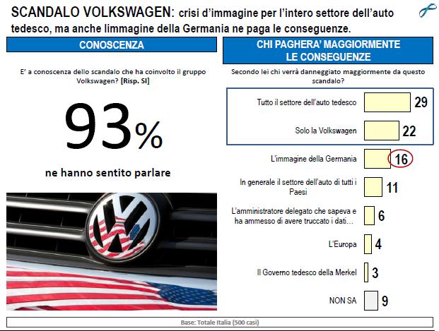 Sondaggio Lorien sullo scandalo Volkswagen e le ripercussioni