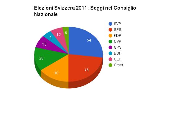 Elezioni svizzera il 18 ottobre si rinnova il parlamento for Seggi parlamento italiano