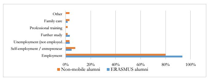 Erasmus 10 anni dopo