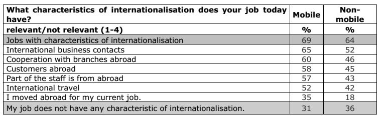 Erasmus internazionalizzazione lavoro
