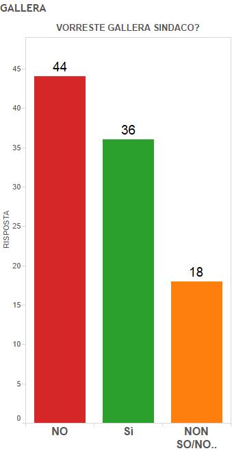 Sondaggio Milano, istogrammi verdi rossi e gialli con percentuali