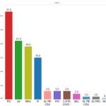 sondaggio Milano, istogrammi di diversi colori e percentuali