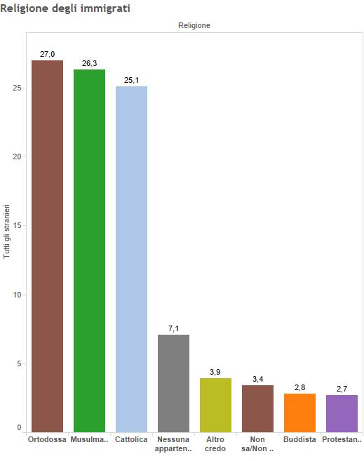 Immigrazione e Islam, istogrammi con percentuali sulla religione degli immigrati