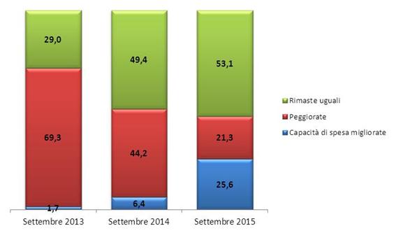 Ripresa economica italia, istogrammi condivisione per opinioni su capacità di spesa